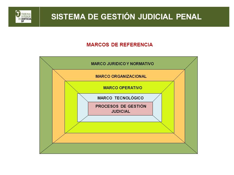 MARCO JURIDICO Y NORMATIVO PROCESOS DE GESTIÓN JUDICIAL
