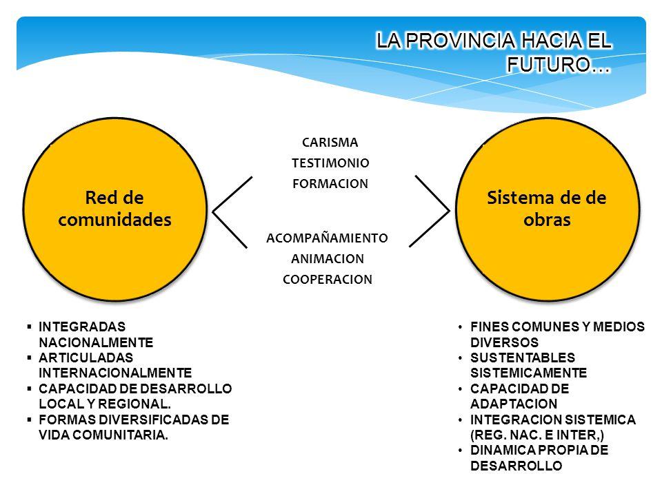 Red de comunidades Sistema de de obras
