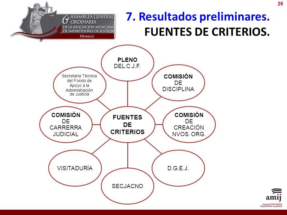 7. Resultados preliminares. FUENTES DE CRITERIOS.