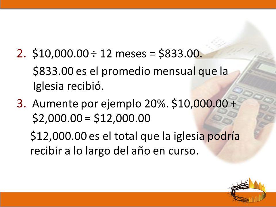 $10,000.00 ÷ 12 meses = $833.00. $833.00 es el promedio mensual que la Iglesia recibió. Aumente por ejemplo 20%. $10,000.00 + $2,000.00 = $12,000.00.