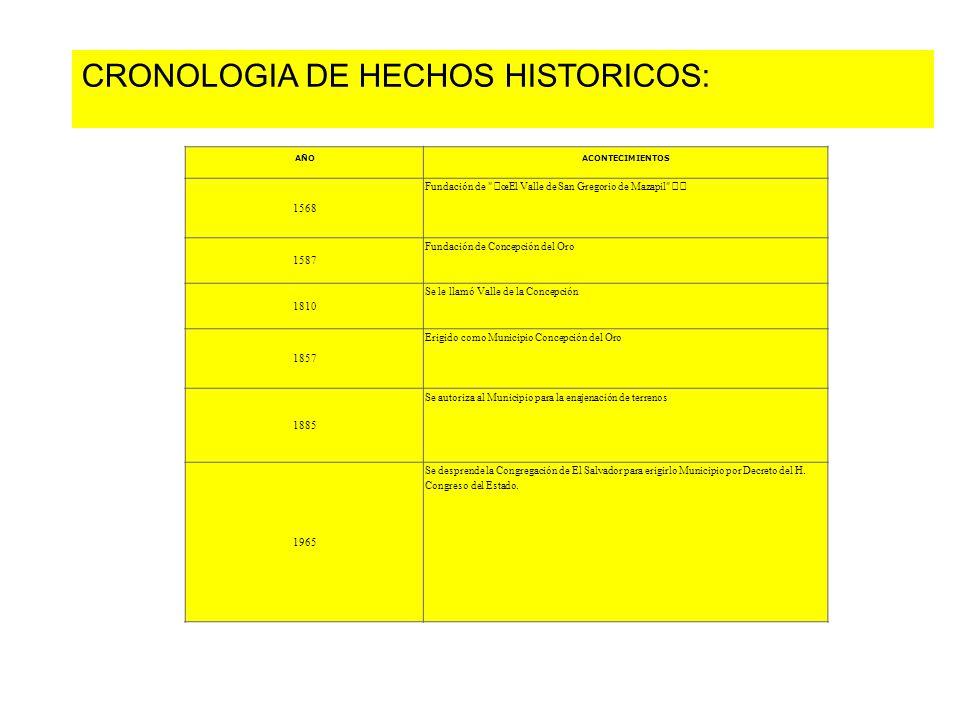CRONOLOGIA DE HECHOS HISTORICOS: