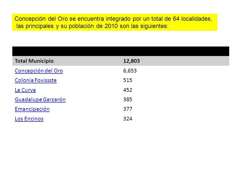 Concepción del Oro se encuentra integrado por un total de 64 localidades, las principales y su población de 2010 son las siguientes: