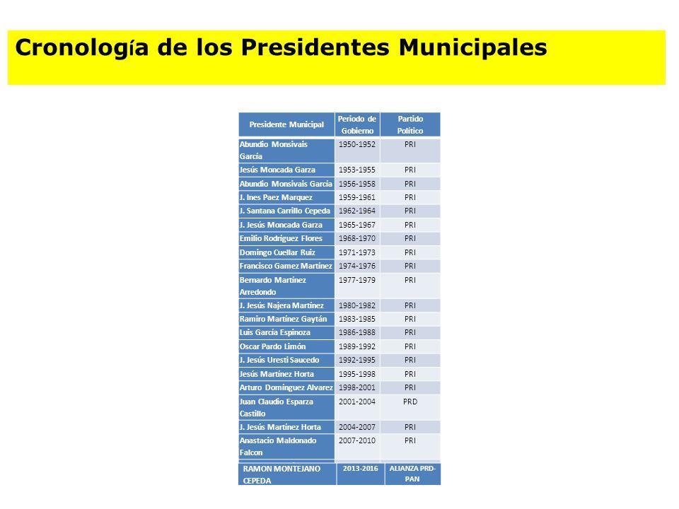 Cronología de los Presidentes Municipales