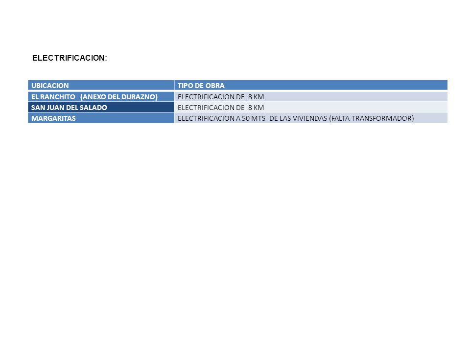 ELECTRIFICACION: UBICACION. TIPO DE OBRA. EL RANCHITO (ANEXO DEL DURAZNO) ELECTRIFICACION DE 8 KM.