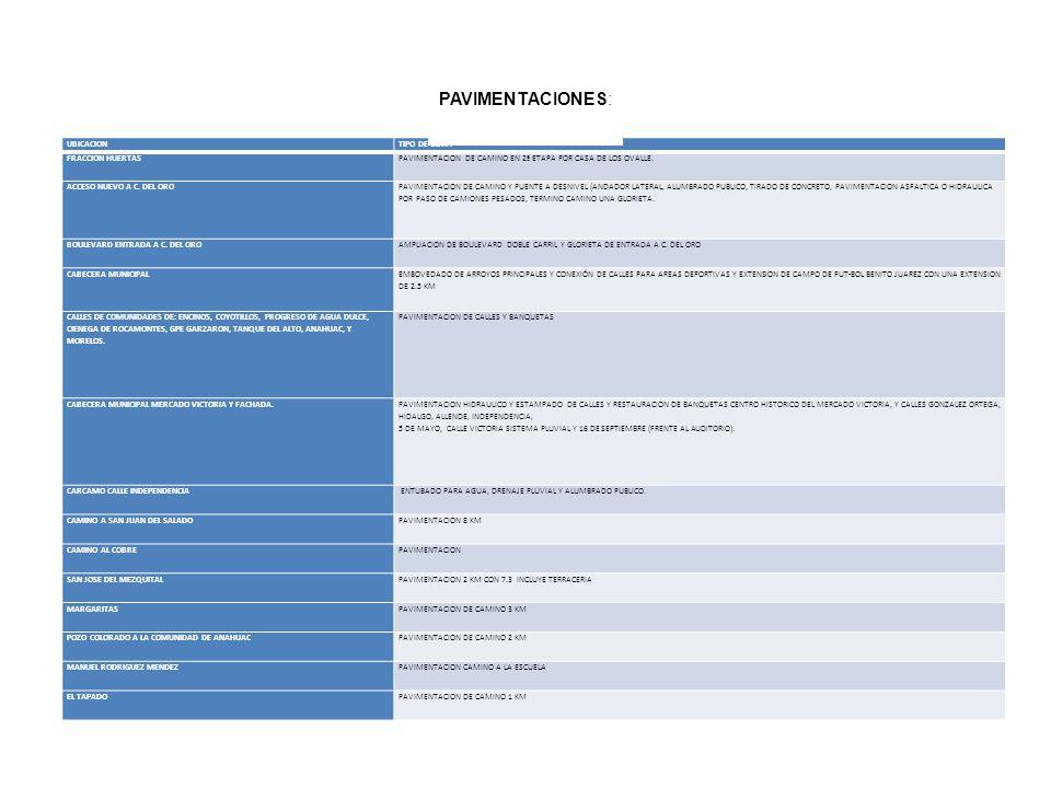 PAVIMENTACIONES: UBICACION TIPO DE OBRA FRACCION HUERTAS