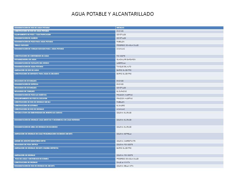 AGUA POTABLE Y ALCANTARILLADO