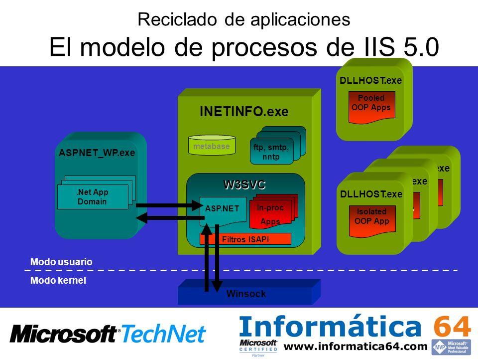 Reciclado de aplicaciones El modelo de procesos de IIS 5.0