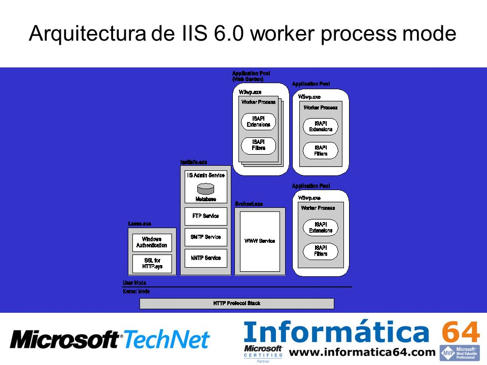 Arquitectura de IIS 6.0 worker process mode