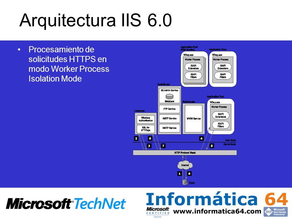 Arquitectura IIS 6.0 Procesamiento de solicitudes HTTPS en modo Worker Process Isolation Mode