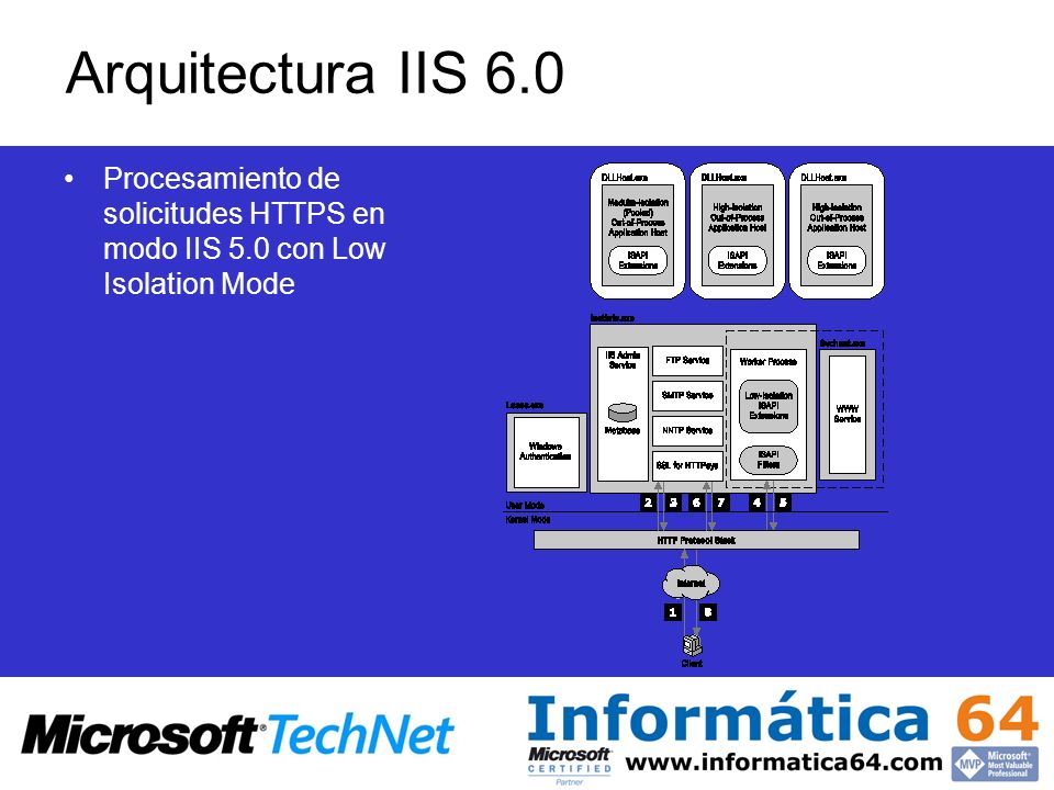 Arquitectura IIS 6.0 Procesamiento de solicitudes HTTPS en modo IIS 5.0 con Low Isolation Mode