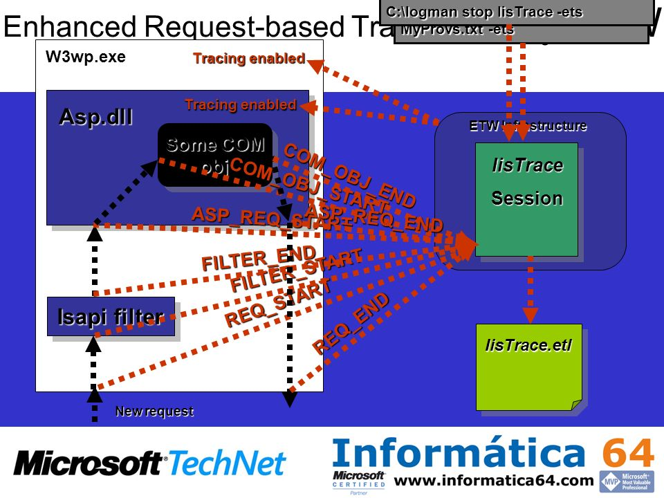 Enhanced Request-based Tracing - IIS y ETW