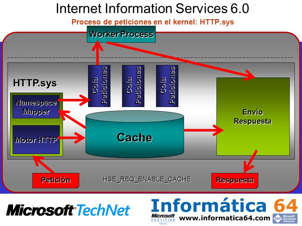 Internet Information Services 6