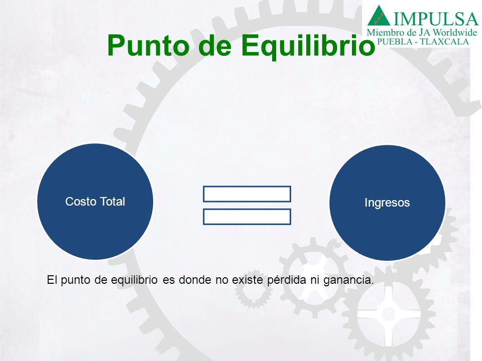 Punto de Equilibrio Costo Total Ingresos