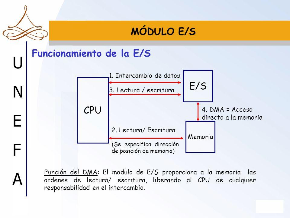 Funcionamiento de la E/S