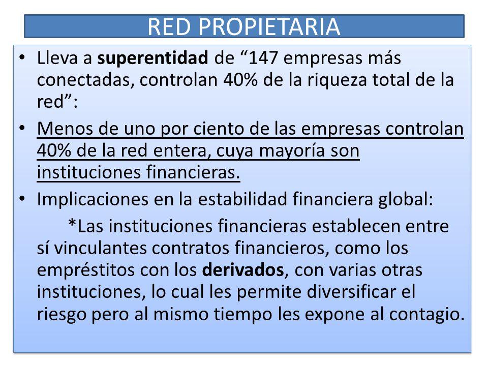 RED PROPIETARIA Lleva a superentidad de 147 empresas más conectadas, controlan 40% de la riqueza total de la red :
