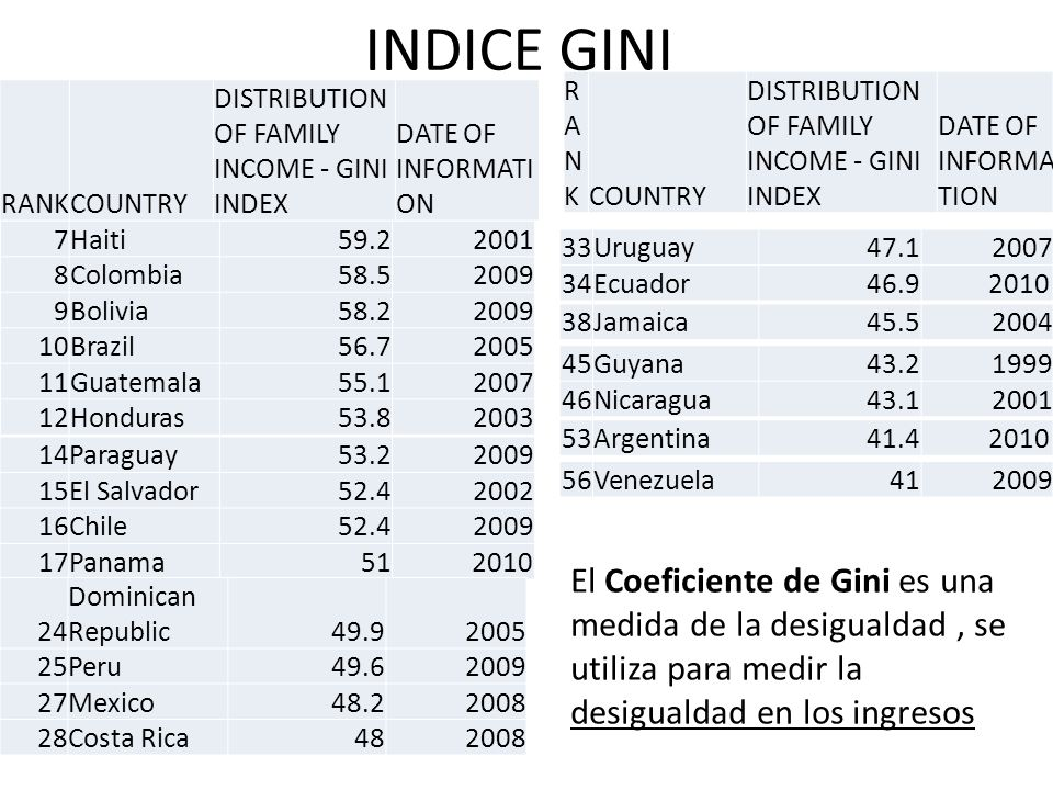 INDICE GINI RANK. COUNTRY. DISTRIBUTION OF FAMILY INCOME - GINI INDEX. DATE OF INFORMATION. RANK.