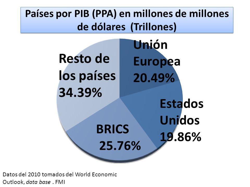 Países por PIB (PPA) en millones de millones de dólares (Trillones)