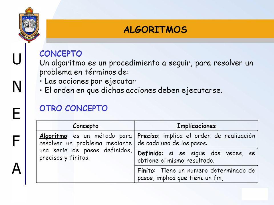 ALGORITMOS CONCEPTO. Un algoritmo es un procedimiento a seguir, para resolver un problema en términos de: