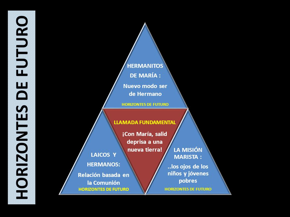 HORIZONTES DE FUTURO HERMANITOS DE MARÍA : Nuevo modo ser de Hermano