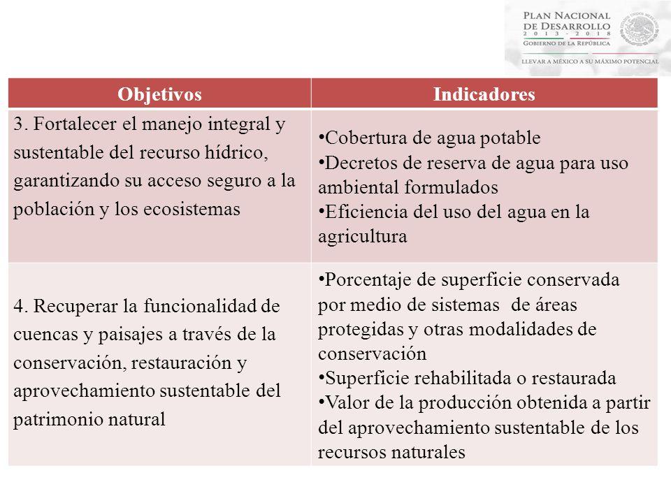 Programa Sectorial Objetivos Indicadores