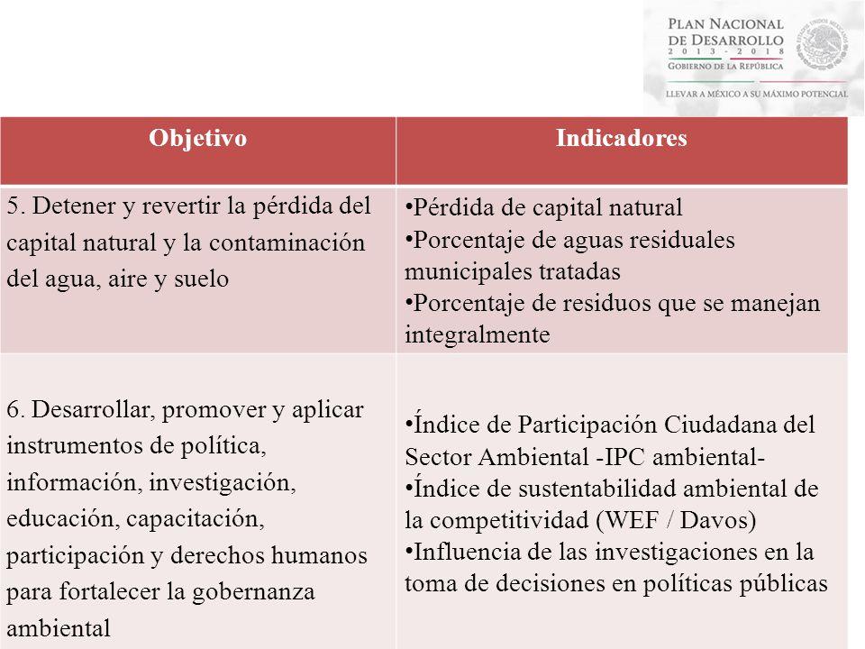 Programa Sectorial Objetivo Indicadores