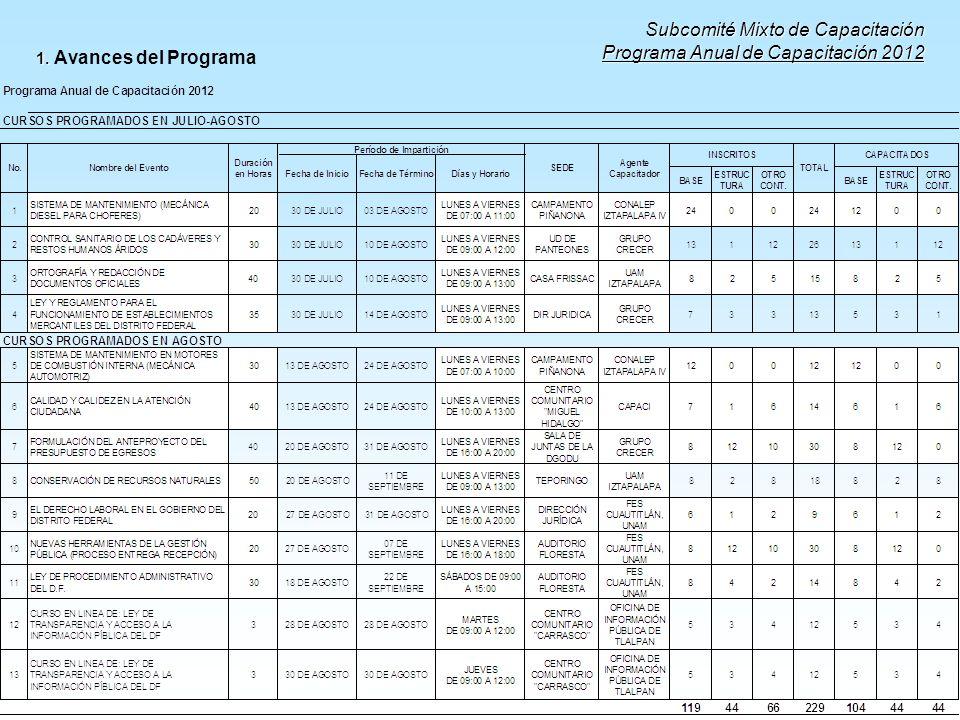 Subcomité Mixto de Capacitación Programa Anual de Capacitación 2012