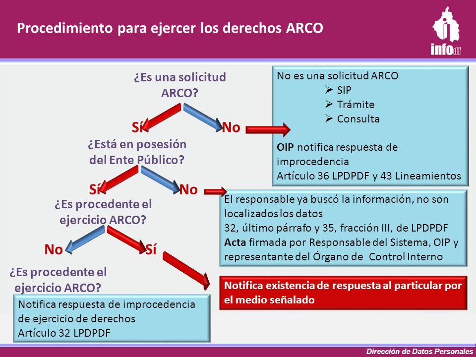 Procedimiento para ejercer los derechos ARCO