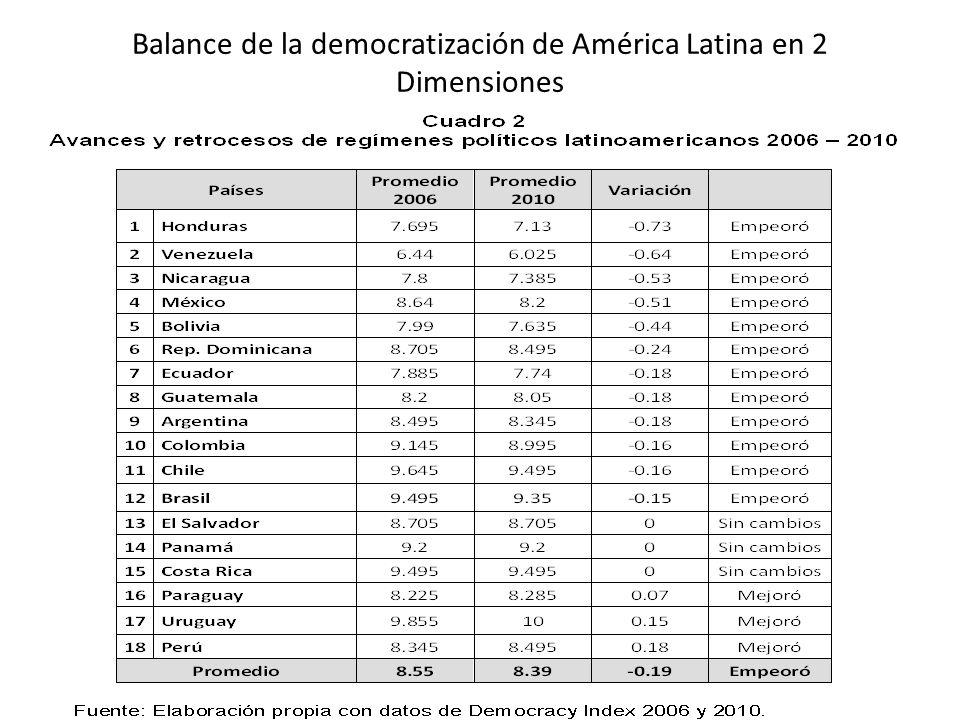 Balance de la democratización de América Latina en 2 Dimensiones