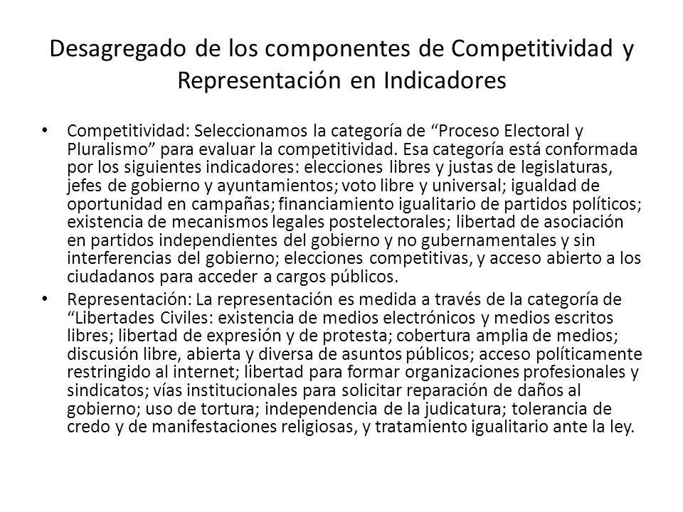 Desagregado de los componentes de Competitividad y Representación en Indicadores