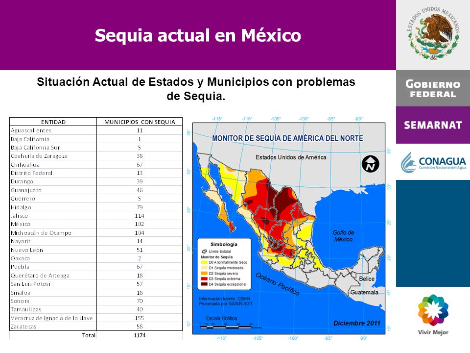 Sequia actual en México