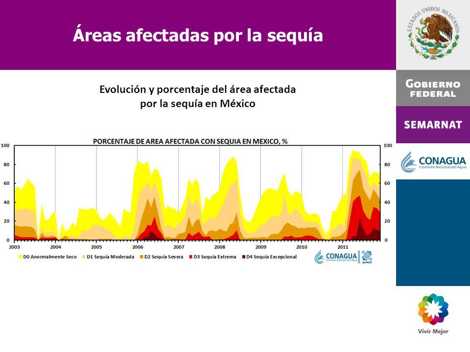 Áreas afectadas por la sequía Evolución y porcentaje del área afectada