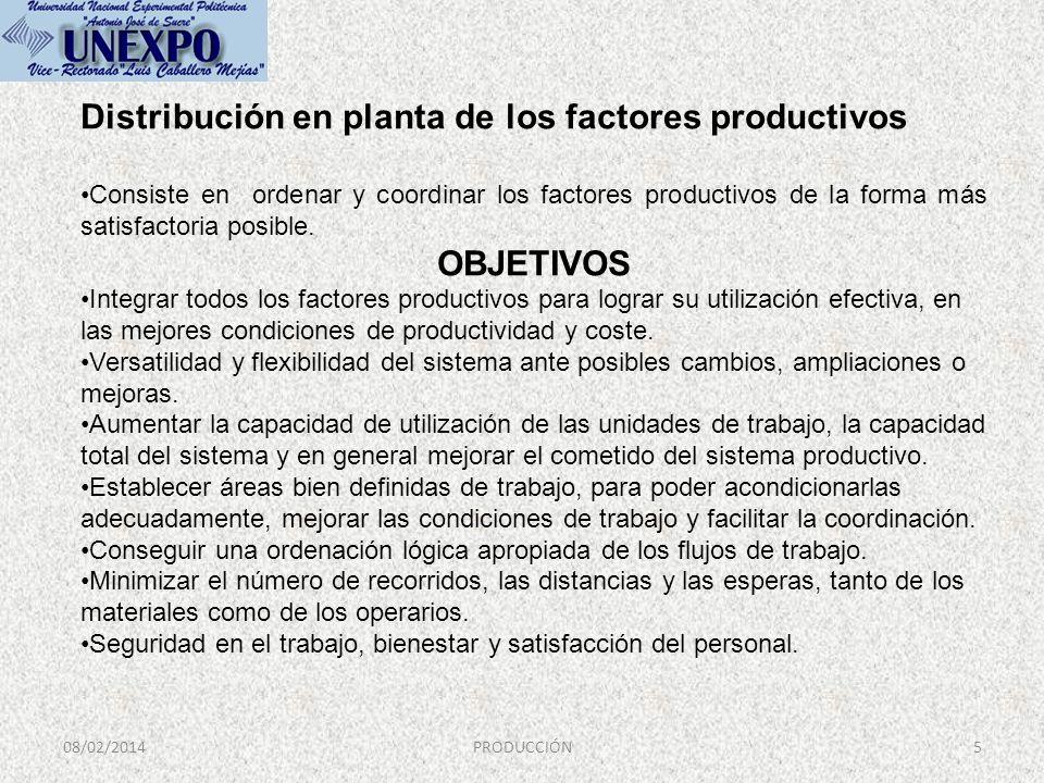 Distribución en planta de los factores productivos