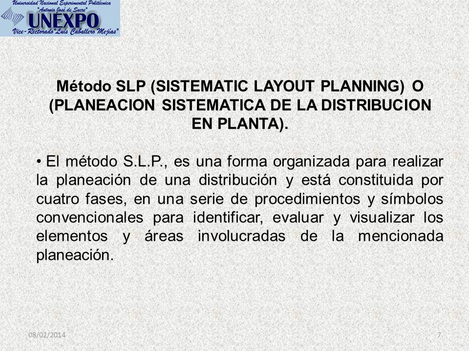 Método SLP (SISTEMATIC LAYOUT PLANNING) O (PLANEACION SISTEMATICA DE LA DISTRIBUCION EN PLANTA).