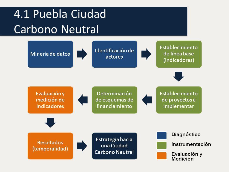 4.1 Puebla Ciudad Carbono Neutral