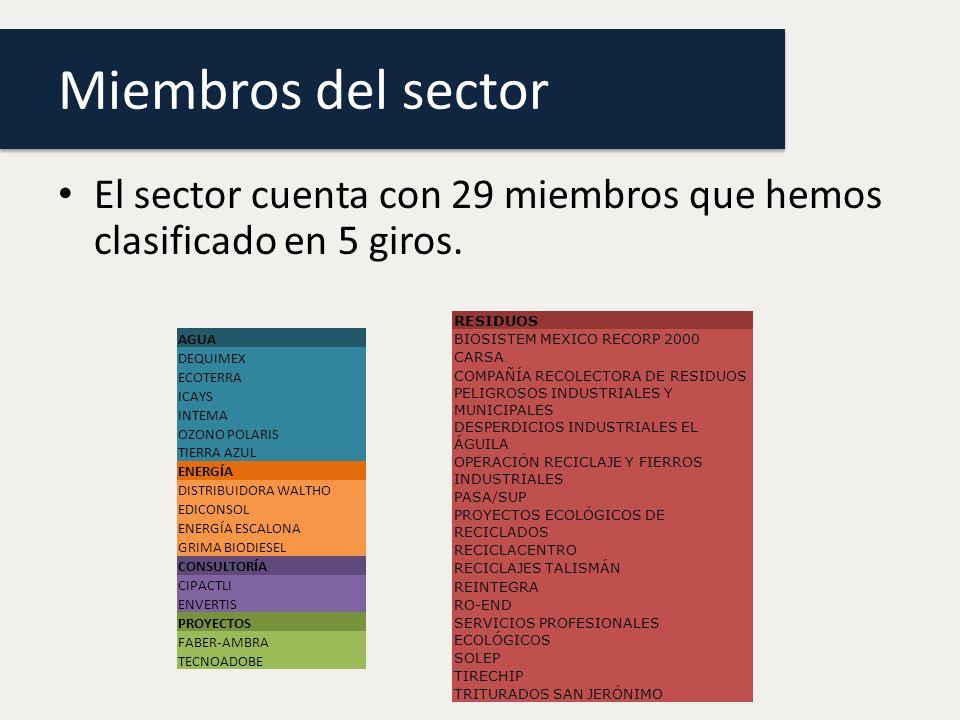 Miembros del sector El sector cuenta con 29 miembros que hemos clasificado en 5 giros. RESIDUOS. BIOSISTEM MEXICO RECORP 2000.