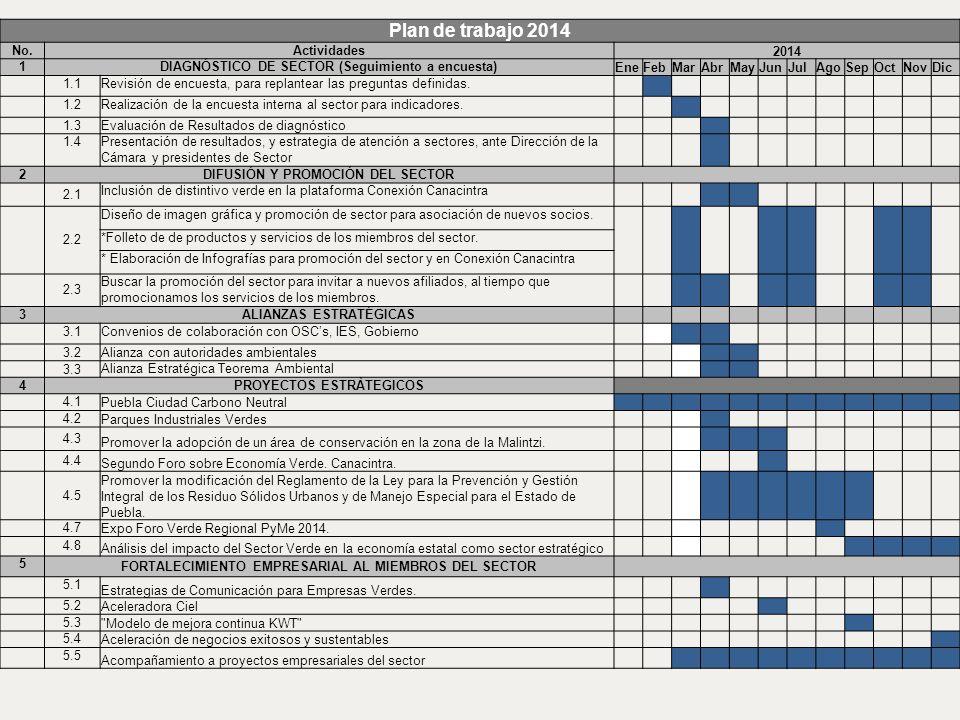 Plan de trabajo 2014 No. Actividades 2014 1