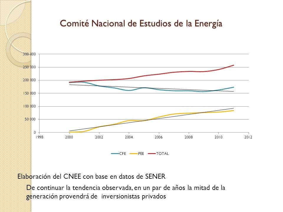 Comité Nacional de Estudios de la Energía
