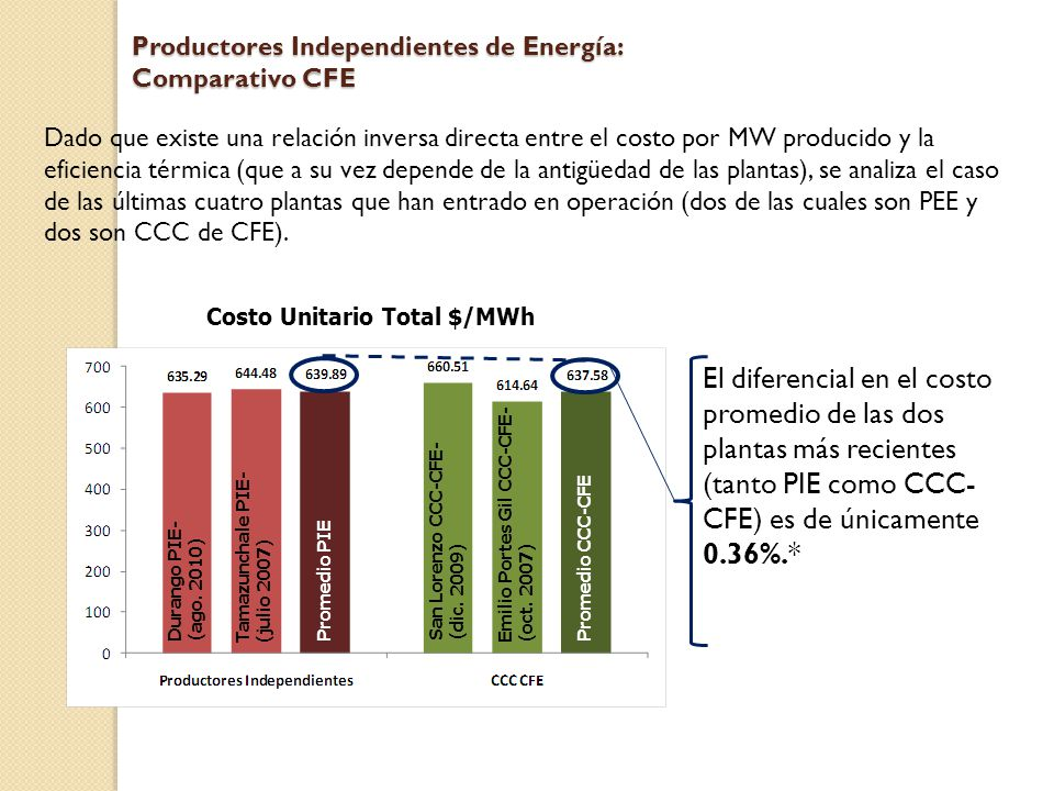 Productores Independientes de Energía: Comparativo CFE