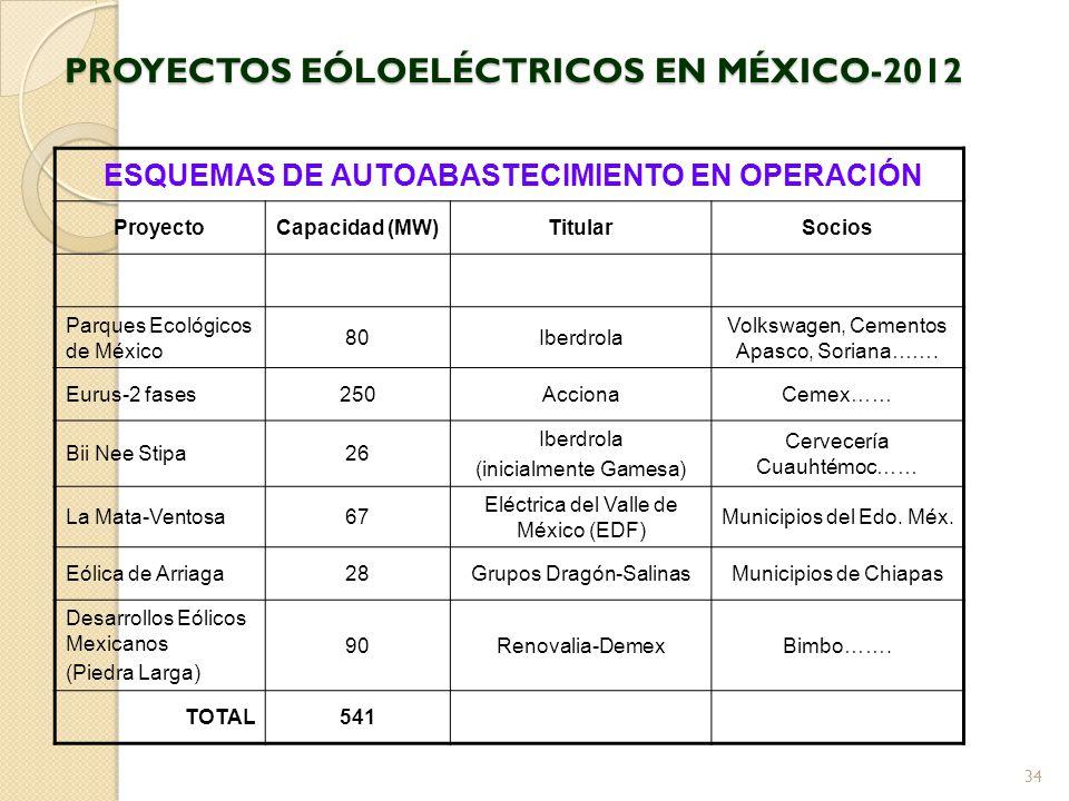 PROYECTOS EÓLOELÉCTRICOS EN MÉXICO-2012