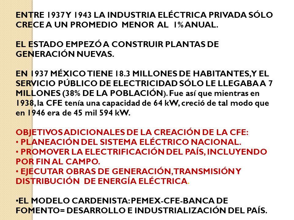 ENTRE 1937 Y 1943 LA INDUSTRIA ELÉCTRICA PRIVADA SÓLO CRECE A UN PROMEDIO MENOR AL 1% ANUAL.