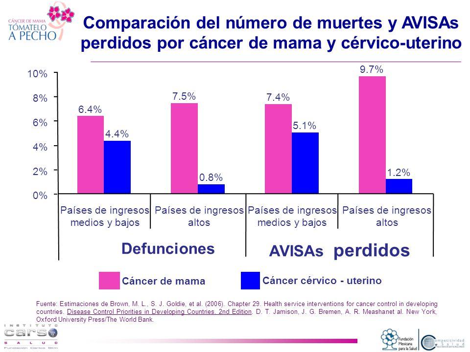 Comparación del número de muertes y AVISAs perdidos por cáncer de mama y cérvico-uterino