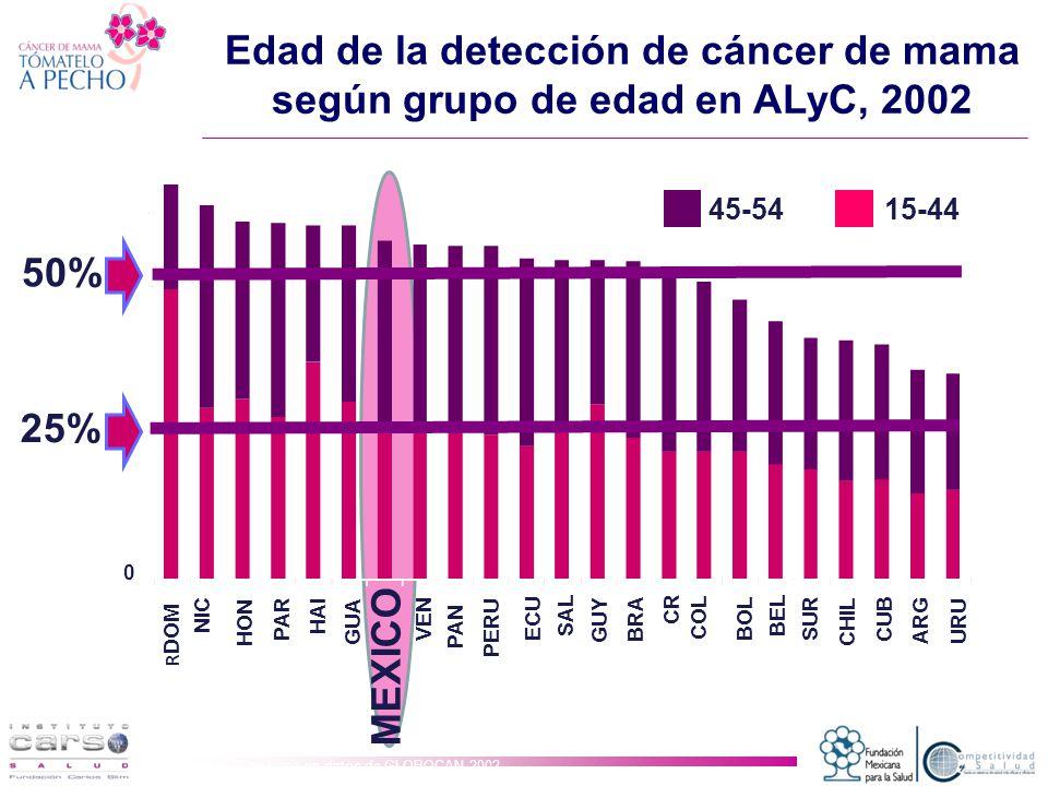 Edad de la detección de cáncer de mama según grupo de edad en ALyC, 2002