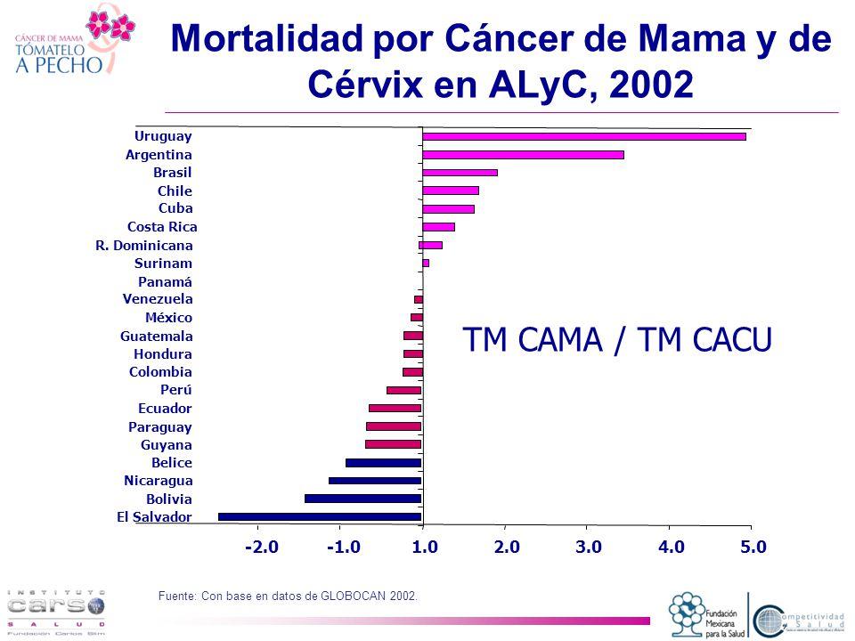 Mortalidad por Cáncer de Mama y de Cérvix en ALyC, 2002
