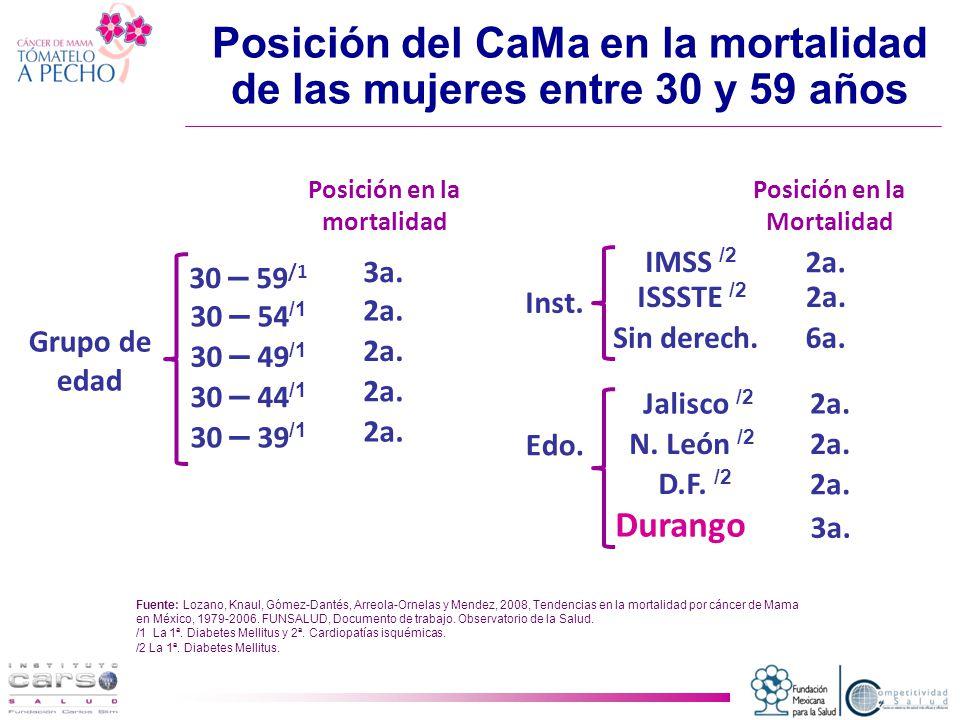 Posición del CaMa en la mortalidad de las mujeres entre 30 y 59 años
