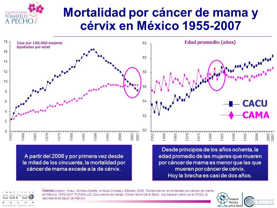 Mortalidad por cáncer de mama y cérvix en México 1955-2007