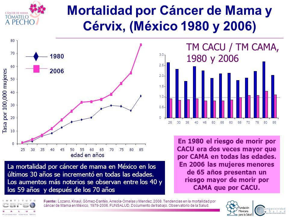 Mortalidad por Cáncer de Mama y Cérvix, (México 1980 y 2006)