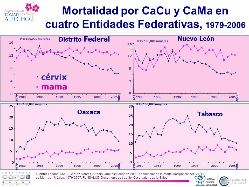 Mortalidad por CaCu y CaMa en cuatro Entidades Federativas, 1979-2006
