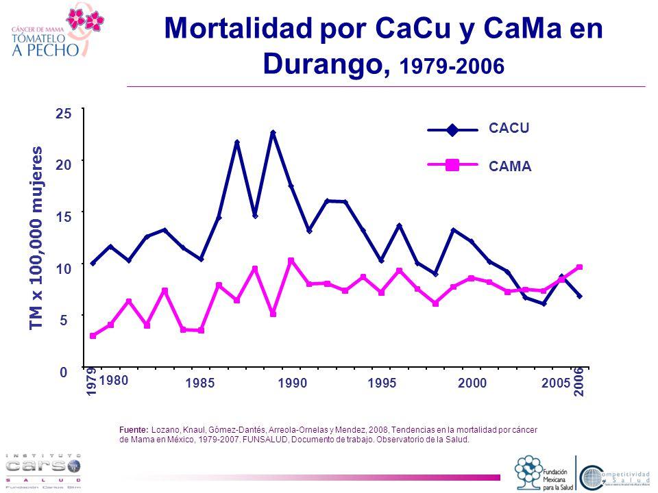 Mortalidad por CaCu y CaMa en Durango, 1979-2006