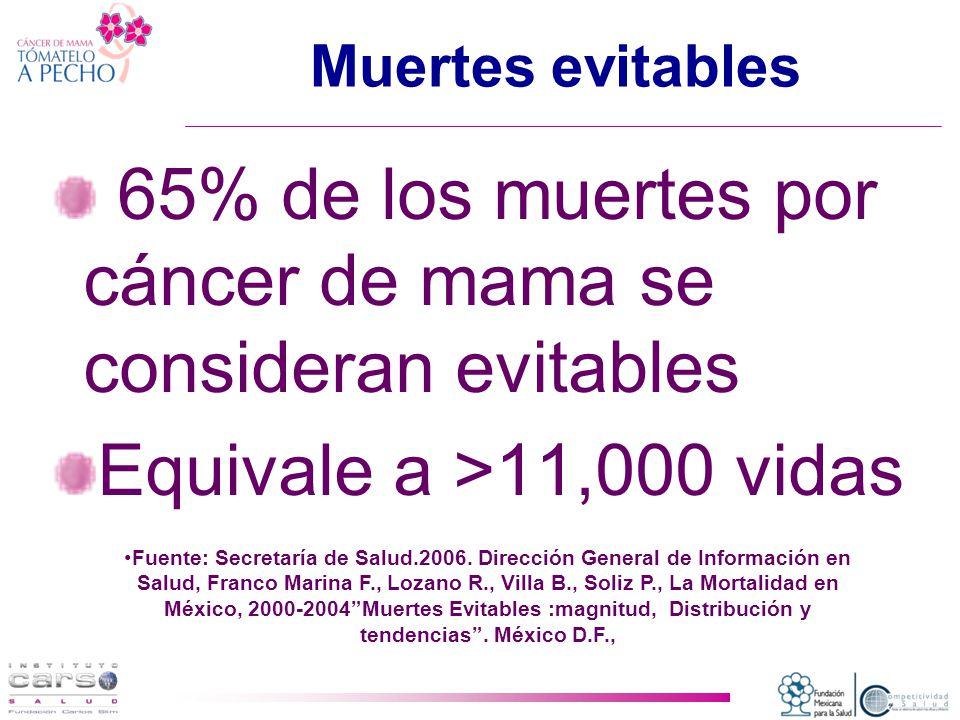 65% de los muertes por cáncer de mama se consideran evitables