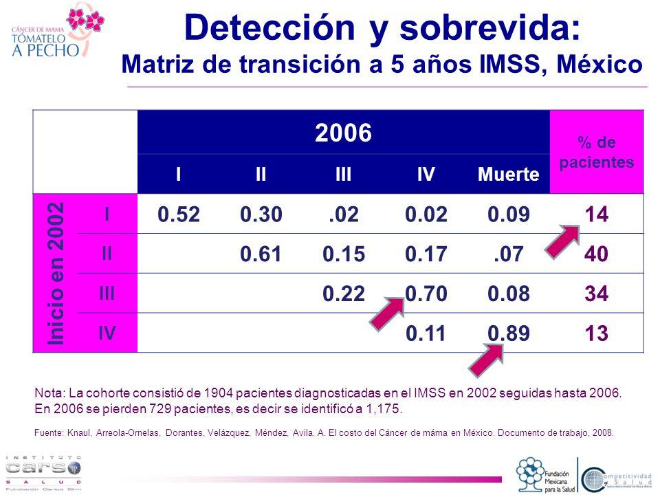 Detección y sobrevida: Matriz de transición a 5 años IMSS, México